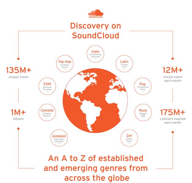 soundcloud vs spotify statistics | Jamvana