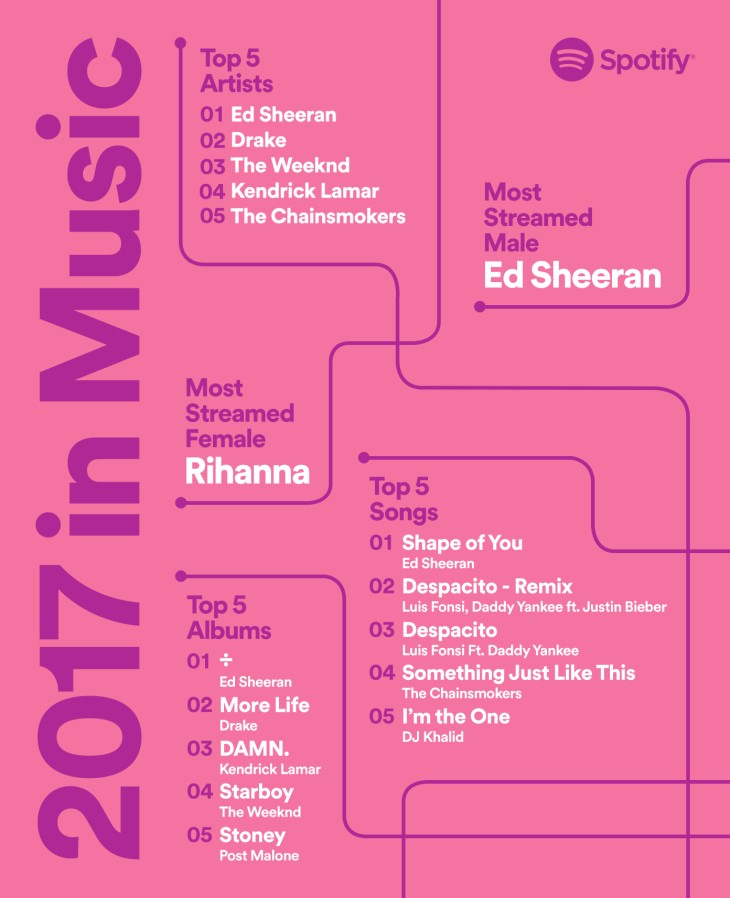 Here's Spotify's Most Streamed Statistics | Jamvana